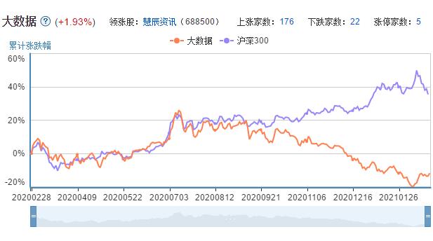 大数据概念股走势图